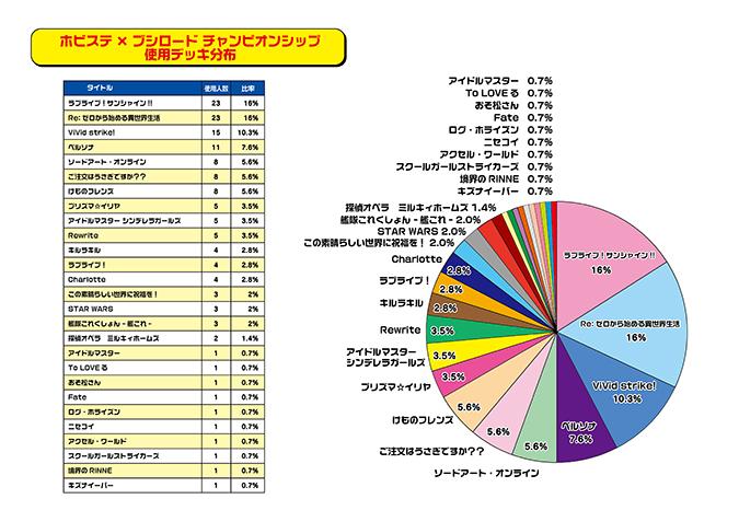ホビステ×ブシロードグランドチャンピオンシップデッキ分布グラフ